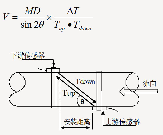 超声波流量计 电磁流量计
